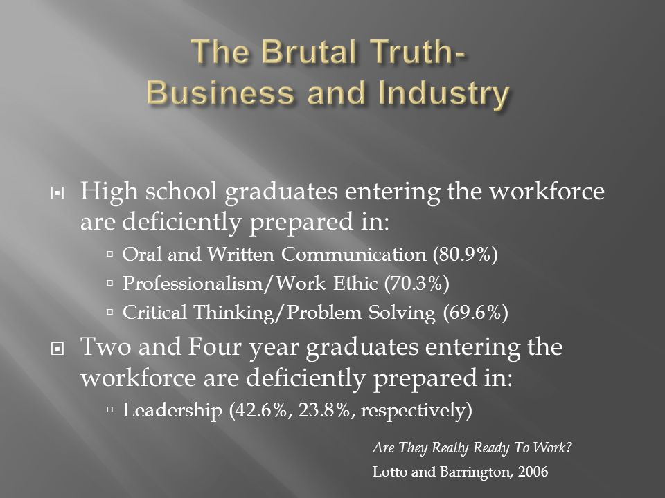  High school graduates entering the workforce are deficiently prepared in:  Oral and Written Communication (80.9%)  Professionalism/Work Ethic (70.3%)  Critical Thinking/Problem Solving (69.6%)  Two and Four year graduates entering the workforce are deficiently prepared in:  Leadership (42.6%, 23.8%, respectively) Are They Really Ready To Work.