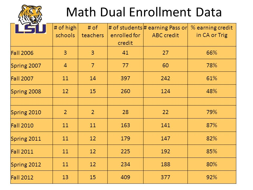 Math Dual Enrollment Data # of high schools # of teachers # of students enrolled for credit # earning Pass or ABC credit % earning credit in CA or Trig Fall % Spring % Fall % Spring % Spring % Fall % Spring % Fall % Spring % Fall %