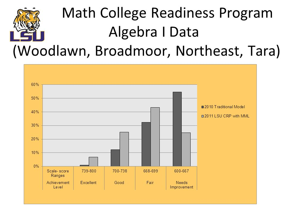 M Math College Readiness Program Algebra I Data (Woodlawn, Broadmoor, Northeast, Tara)