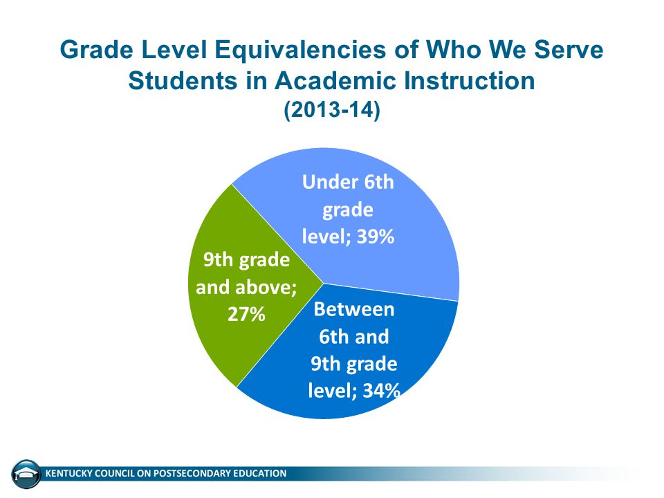 Grade Level Equivalencies of Who We Serve Students in Academic Instruction ( )