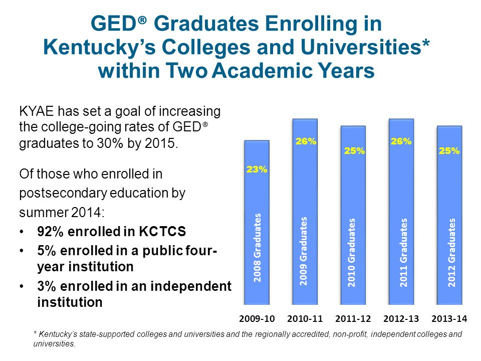 GED ® Graduates Enrolling in Kentucky's Colleges and Universities* within Two Academic Years KYAE has set a goal of increasing the college-going rates of GED ® graduates to 30% by 2015.