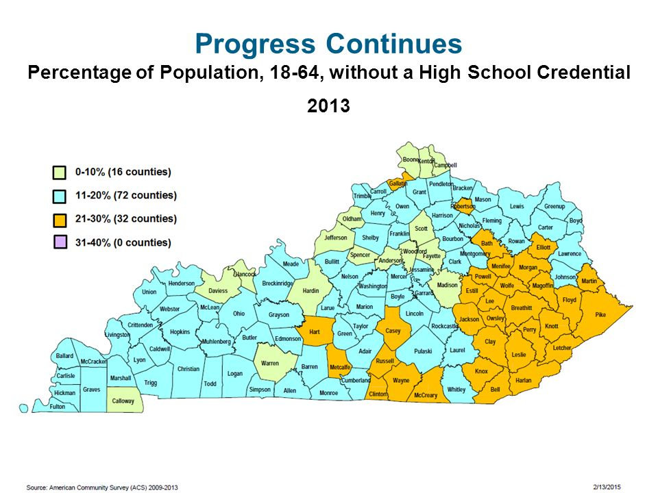 Progress Continues Percentage of Population, 18-64, without a High School Credential 2013