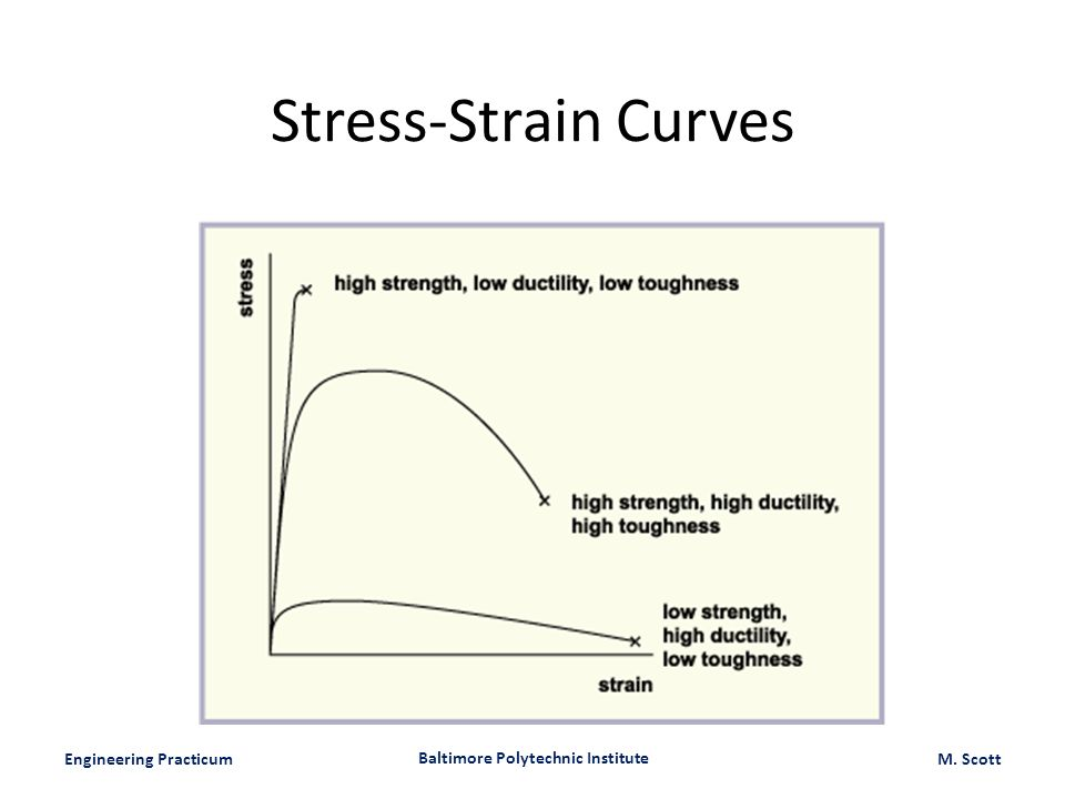 Engineering Practicum Baltimore Polytechnic Institute M. Scott Stress-Strain Curves