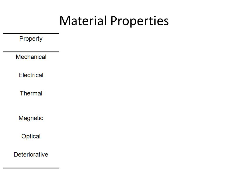 Engineering Practicum Baltimore Polytechnic Institute M. Scott Material Properties