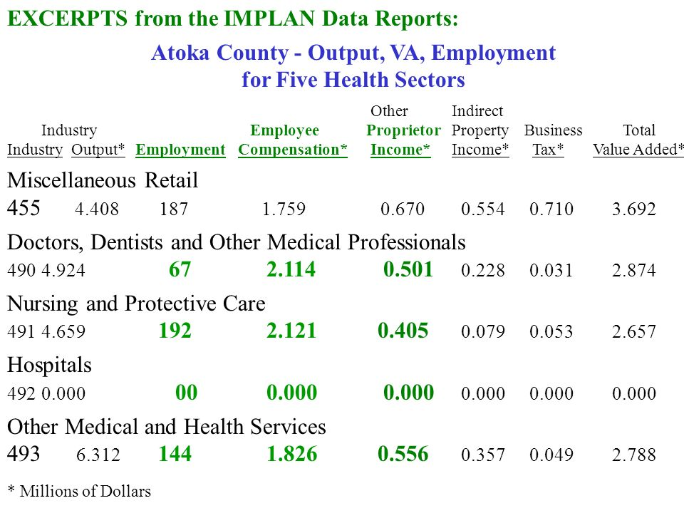 EXCERPTS from the IMPLAN Data Reports: Atoka County - Output, VA, Employment for Five Health Sectors OtherIndirect Industry EmployeeProprietorPropertyBusiness Total IndustryOutput*EmploymentCompensation* Income*Income* Tax*Value Added* Miscellaneous Retail Doctors, Dentists and Other Medical Professionals Nursing and Protective Care Hospitals Other Medical and Health Services * Millions of Dollars