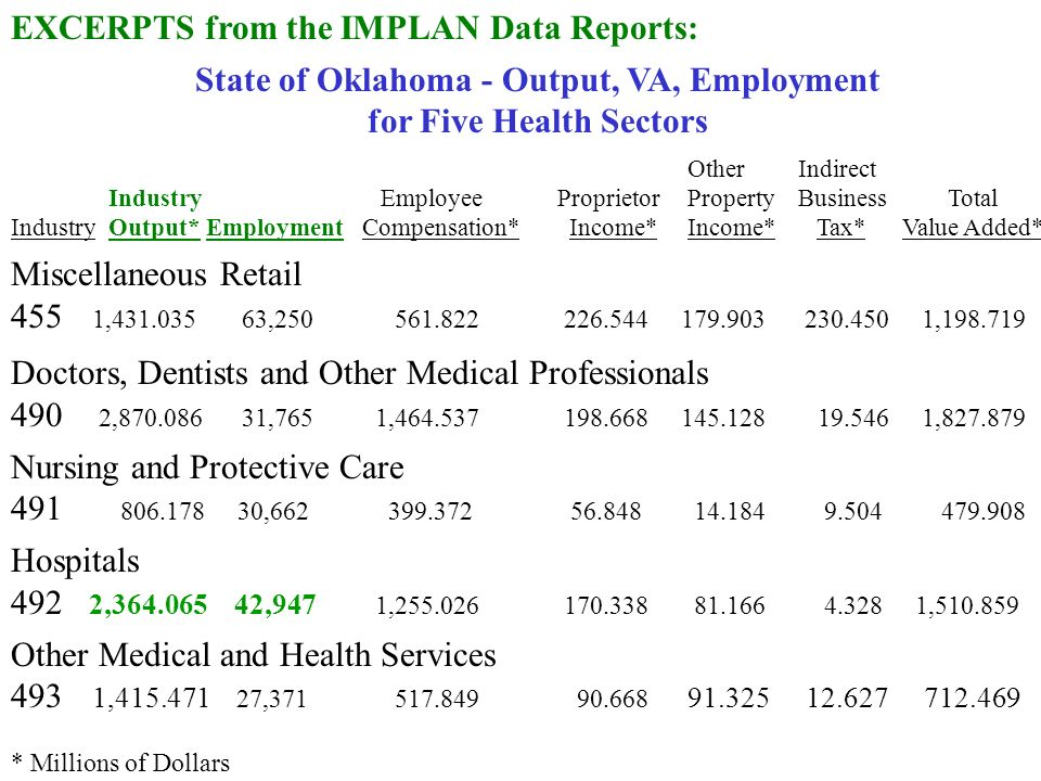 EXCERPTS from the IMPLAN Data Reports: State of Oklahoma - Output, VA, Employment for Five Health Sectors OtherIndirect Industry EmployeeProprietorPropertyBusiness Total IndustryOutput*EmploymentCompensation* Income*Income* Tax*Value Added* Miscellaneous Retail 455 1, , , Doctors, Dentists and Other Medical Professionals 490 2, ,765 1, , Nursing and Protective Care , Hospitals 492 2, ,947 1, , Other Medical and Health Services 493 1, , * Millions of Dollars