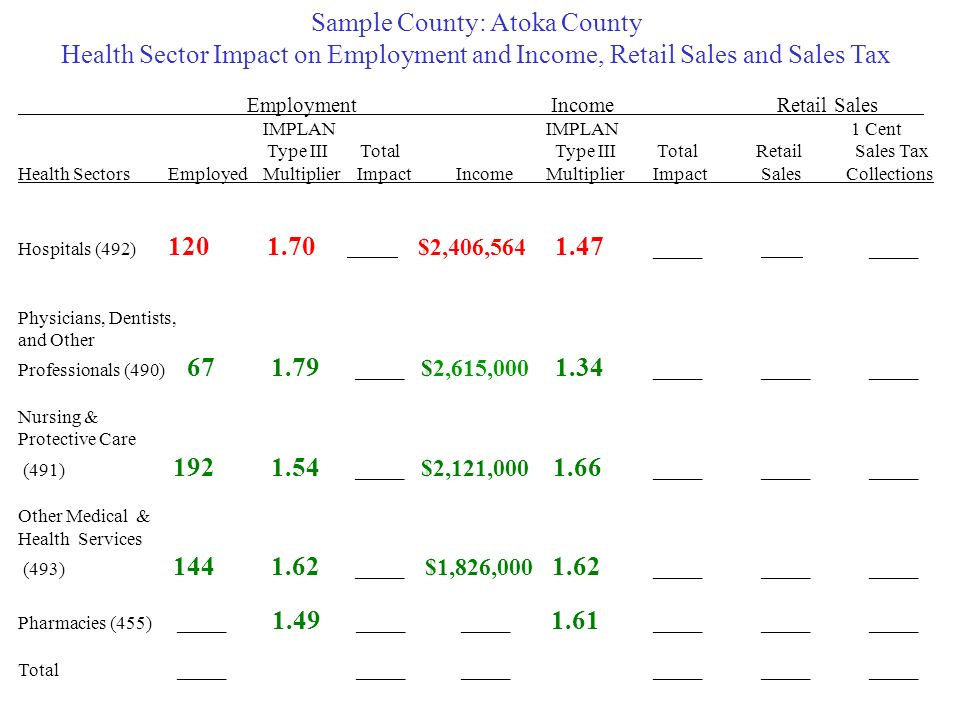 Sample County: Atoka County Health Sector Impact on Employment and Income, Retail Sales and Sales Tax Employment Income Retail Sales IMPLANIMPLAN 1 Cent Type III Total Type III TotalRetail Sales Tax Health SectorsEmployed Multiplier ImpactIncomeMultiplier Impact SalesCollections Hospitals (492) $2,406, _____ _____ Physicians, Dentists, and Other Professionals (490) _____ $2,615, _____ _____ _____ Nursing & Protective Care (491) _____ $2,121, _____ _____ _____ Other Medical & Health Services (493) _____ $1,826, _____ _____ _____ Pharmacies (455) _____ 1.49 _____ _____ 1.61 _____ _____ _____ Total _____ _____ _____ _____ _____ _____