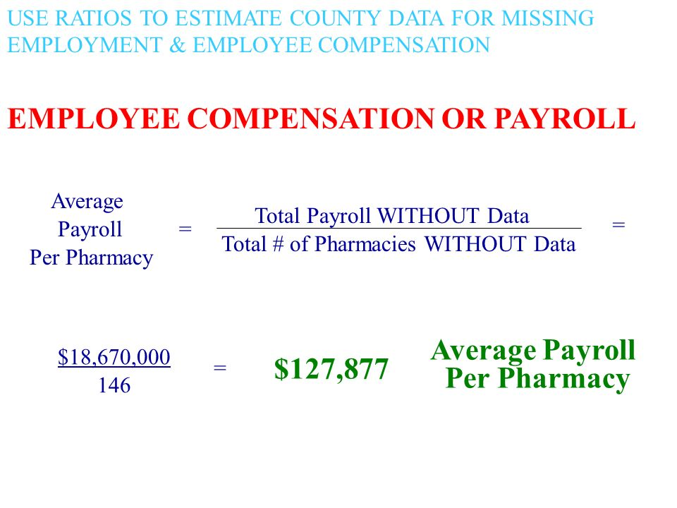 USE RATIOS TO ESTIMATE COUNTY DATA FOR MISSING EMPLOYMENT & EMPLOYEE COMPENSATION Average Payroll = Per Pharmacy Total Payroll WITHOUT Data Total # of Pharmacies WITHOUT Data = $18,670, = $127,877 Average Payroll Per Pharmacy EMPLOYEE COMPENSATION OR PAYROLL