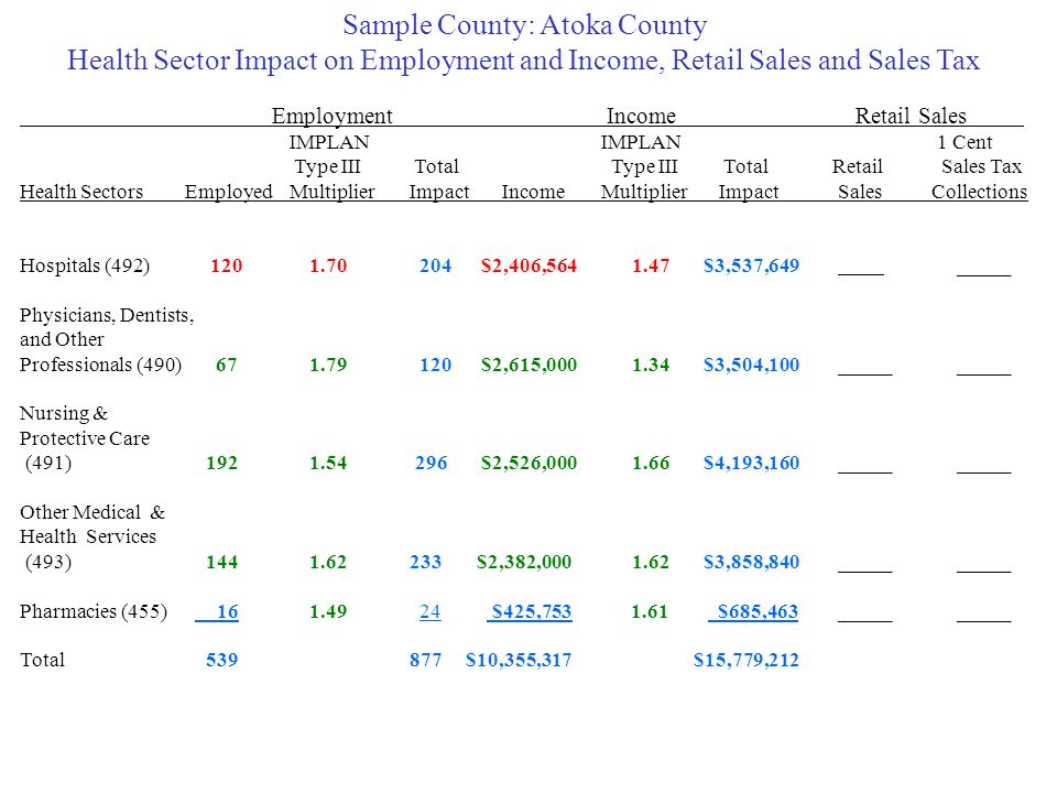 Sample County: Atoka County Health Sector Impact on Employment and Income, Retail Sales and Sales Tax Employment Income Retail Sales IMPLANIMPLAN 1 Cent Type III Total Type III TotalRetail Sales Tax Health SectorsEmployed MultiplierImpactIncomeMultiplier Impact SalesCollections Hospitals (492) $2,406, $3,537,649 _____ Physicians, Dentists, and Other Professionals (490) $2,615, $3,504,100 _____ _____ Nursing & Protective Care (491) $2,526, $4,193,160 _____ _____ Other Medical & Health Services (493) $2,382, $3,858,840 _____ _____ Pharmacies (455) __ $425, $685,463 _____ _____ Total $10,355,317 $15,779,212