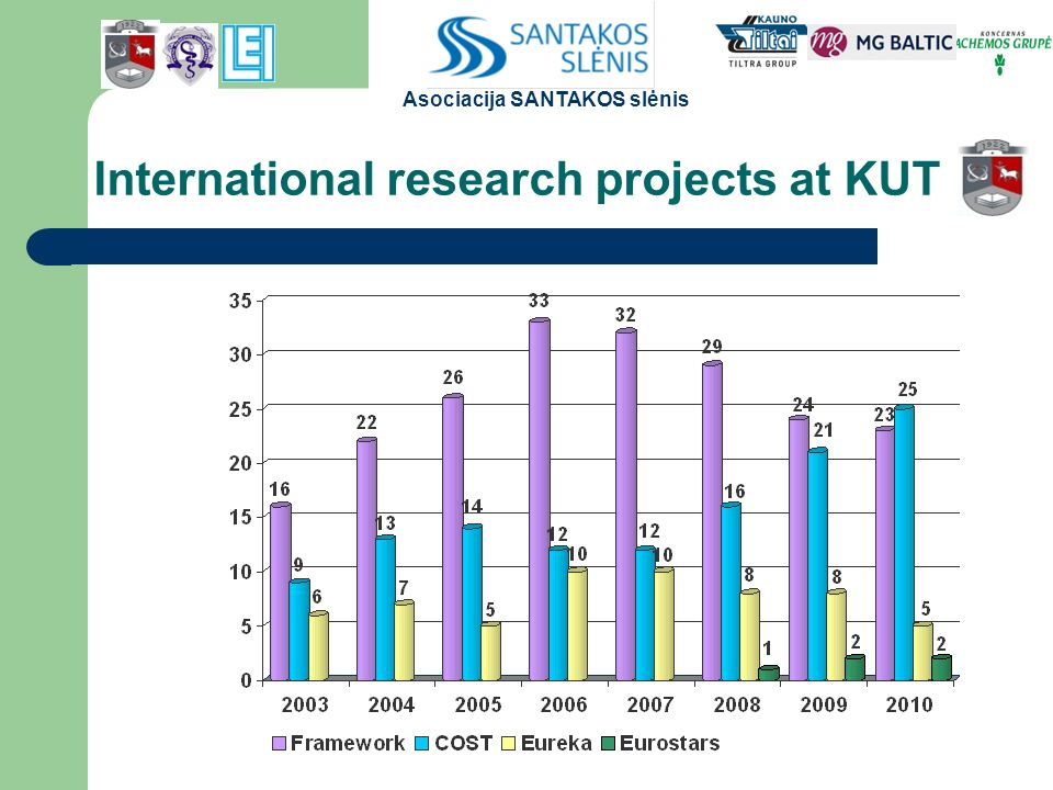 International research projects at KUT Asociacija SANTAKOS slėnis