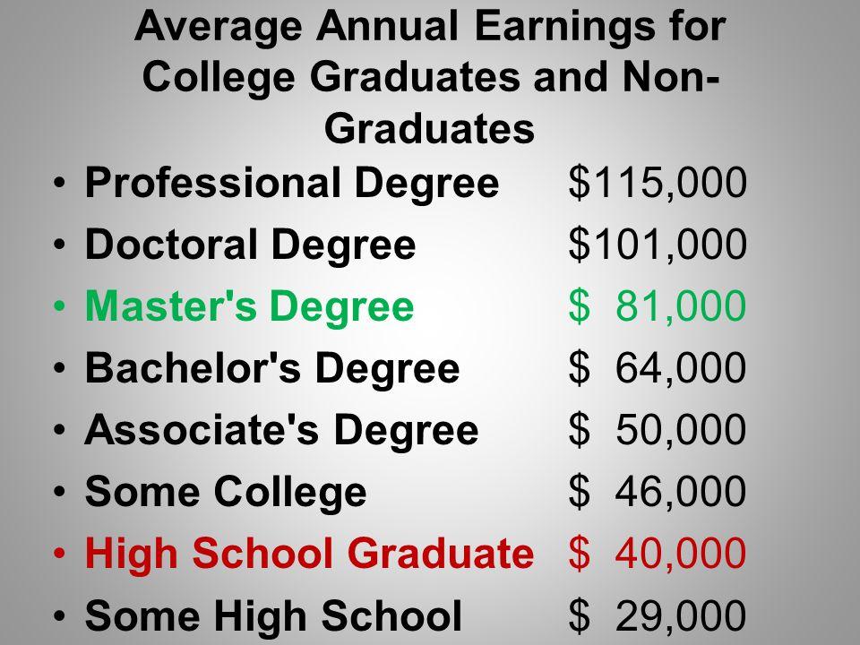Professional degree vs masters degree