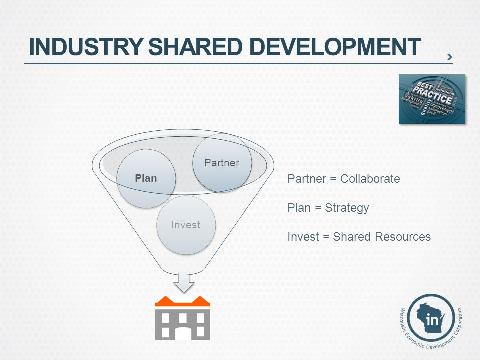 INDUSTRY SHARED DEVELOPMENT InvestPlanPartner Partner = Collaborate Plan = Strategy Invest = Shared Resources