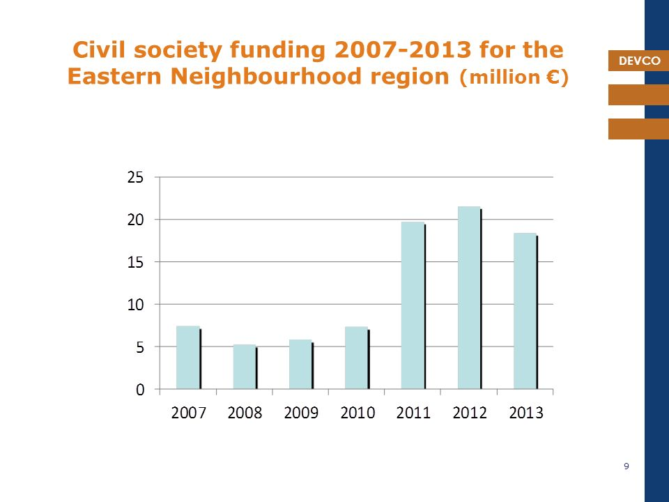 DEVCO Civil society funding for the Eastern Neighbourhood region (million €) 9