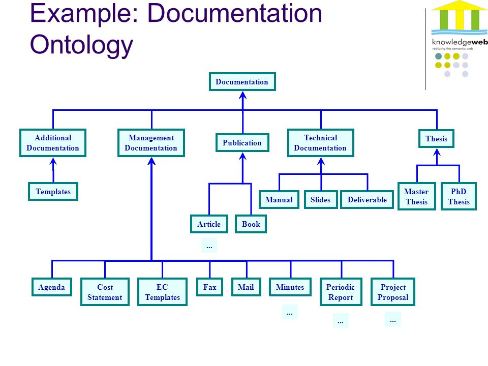 phd thesis ontology Lord, beth (2003) kant's productive ontology : knowledge, nature and the meaning of being phd thesis, university of warwick.