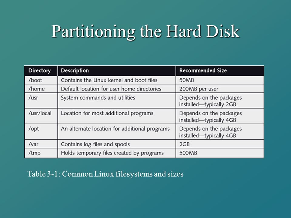 Partitioning the Hard Disk Table 3-1: Common Linux filesystems and sizes
