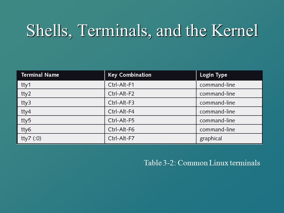 Shells, Terminals, and the Kernel Table 3-2: Common Linux terminals