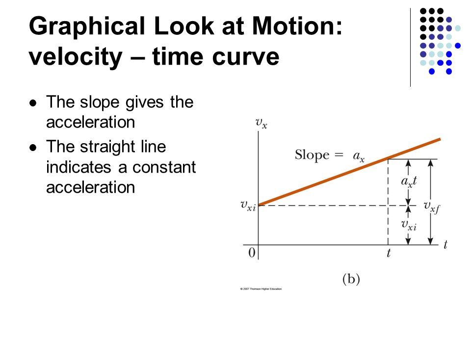 Graphical Look at Motion: velocity – time curve The slope gives the acceleration The straight line indicates a constant acceleration