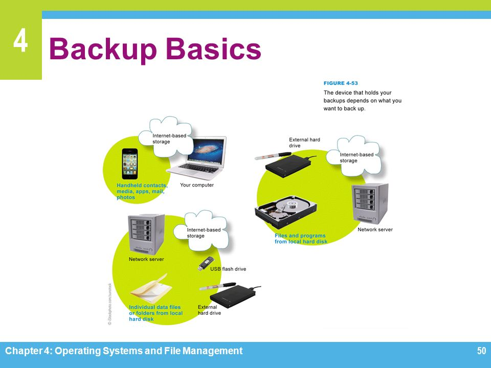 4 Backup Basics Chapter 4: Operating Systems and File Management50