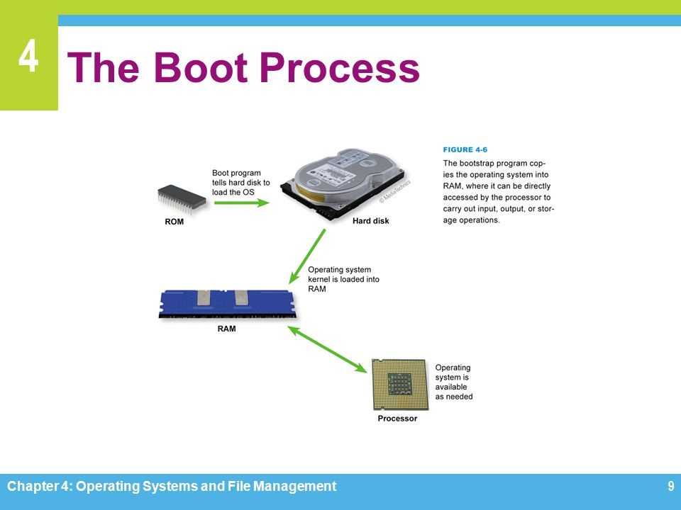 4 The Boot Process Chapter 4: Operating Systems and File Management9