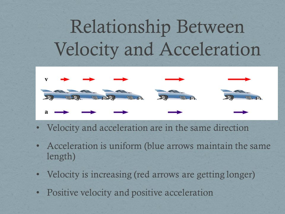 Relationship Between Velocity and Acceleration Velocity and acceleration are in the same direction Acceleration is uniform (blue arrows maintain the same length) Velocity is increasing (red arrows are getting longer) Positive velocity and positive acceleration