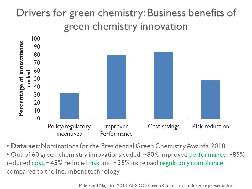 chemistry com cost