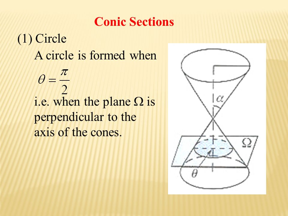 (1) Circle A circle is formed when i.e. when the plane  is perpendicular to the axis of the cones.
