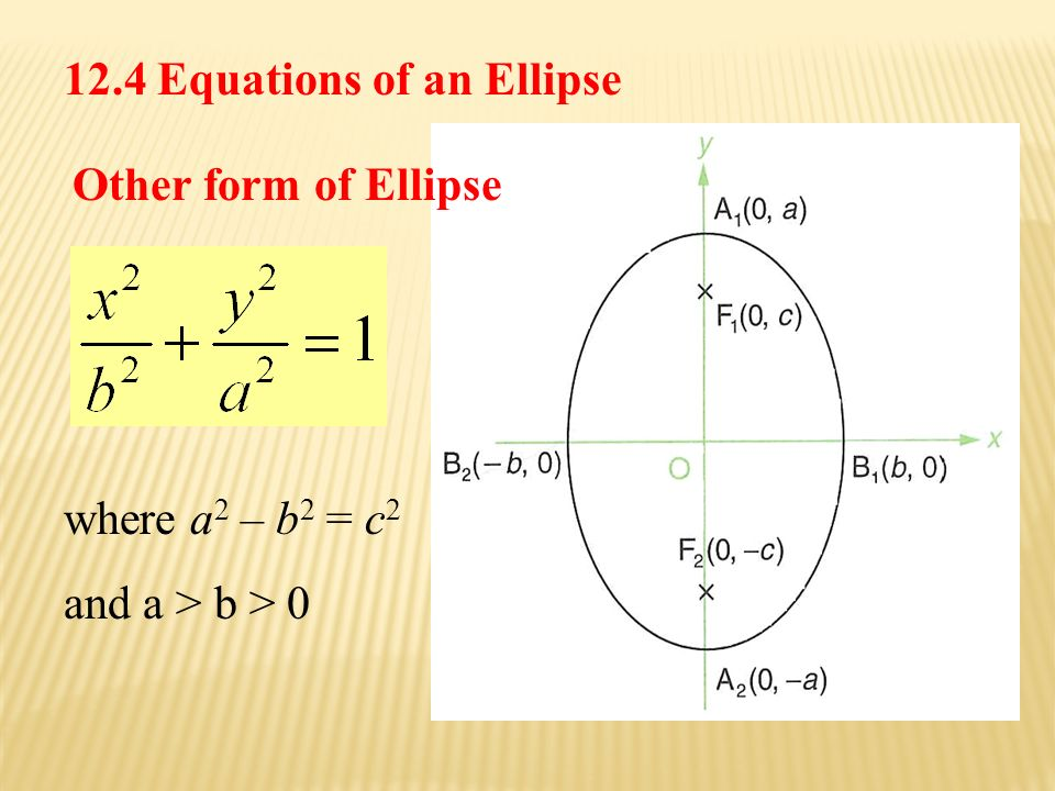Other form of Ellipse where a 2 – b 2 = c 2 and a > b > Equations of an Ellipse