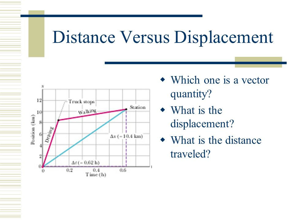 Distance Versus Displacement  Which one is a vector quantity.