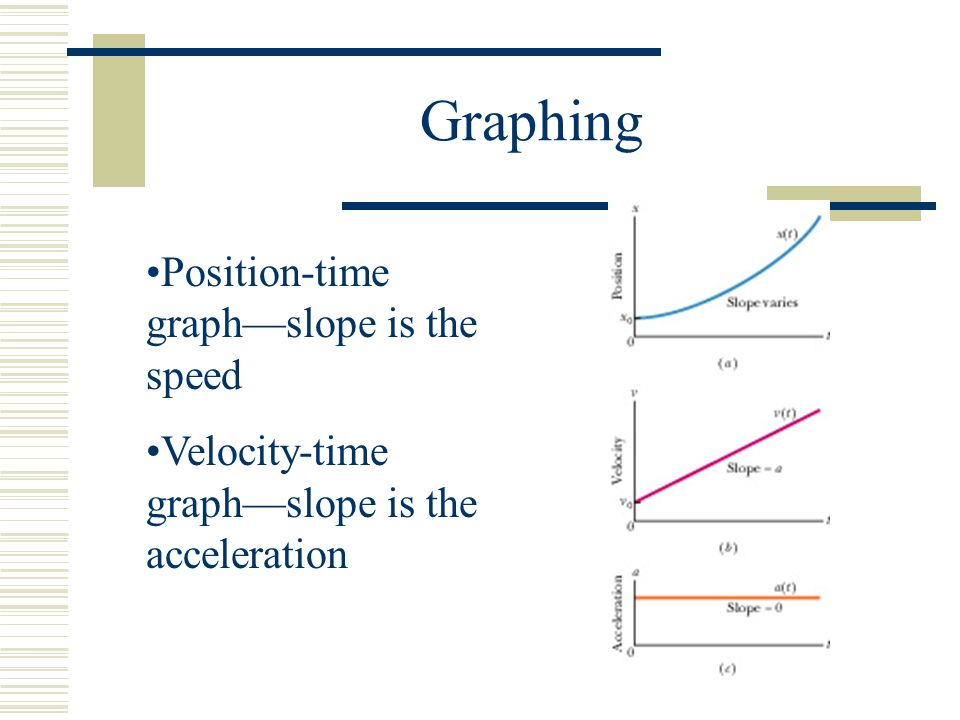 Graphing Position-time graph—slope is the speed Velocity-time graph—slope is the acceleration