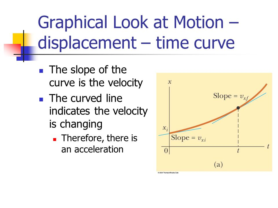 Graphical Look at Motion – displacement – time curve The slope of the curve is the velocity The curved line indicates the velocity is changing Therefore, there is an acceleration
