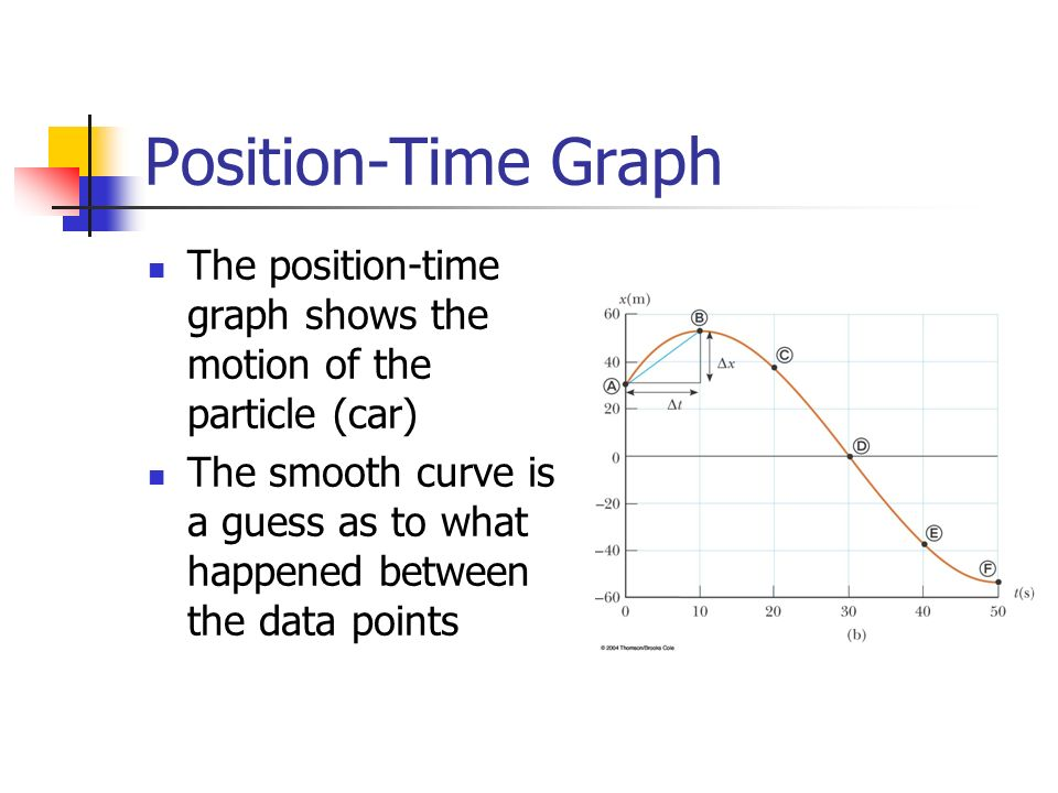Position-Time Graph The position-time graph shows the motion of the particle (car) The smooth curve is a guess as to what happened between the data points