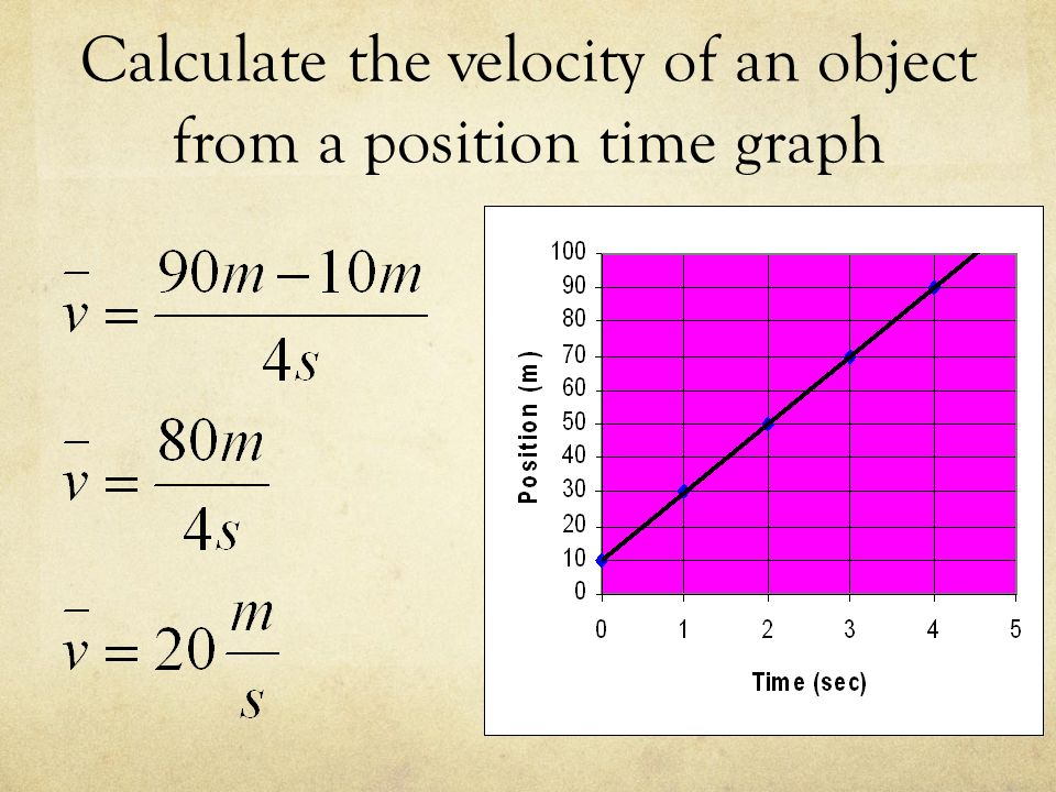 Calculate the velocity of an object from a position time graph