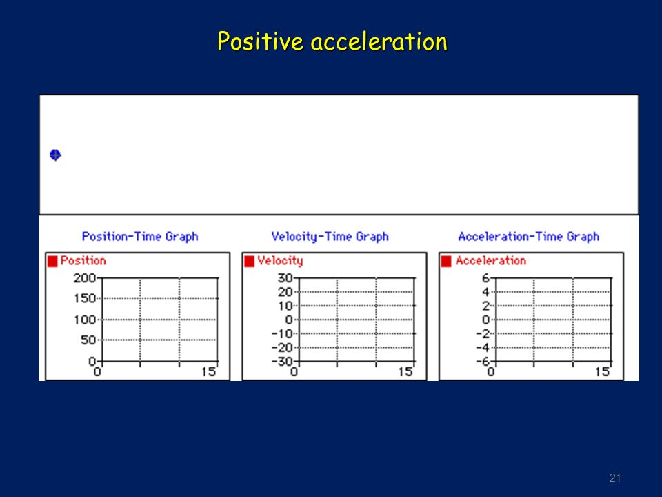 21 Positive acceleration