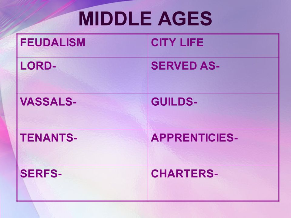 MIDDLE AGES FEUDALISMCITY LIFE LORD-SERVED AS- VASSALS-GUILDS- TENANTS-APPRENTICIES- SERFS-CHARTERS-
