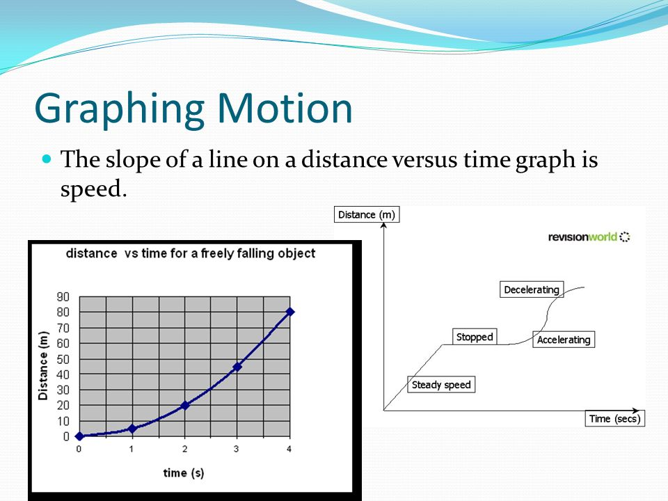 Graphing Motion The slope of a line on a distance versus time graph is speed.