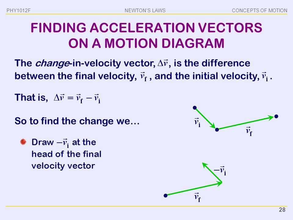 Is acceleration a vector?