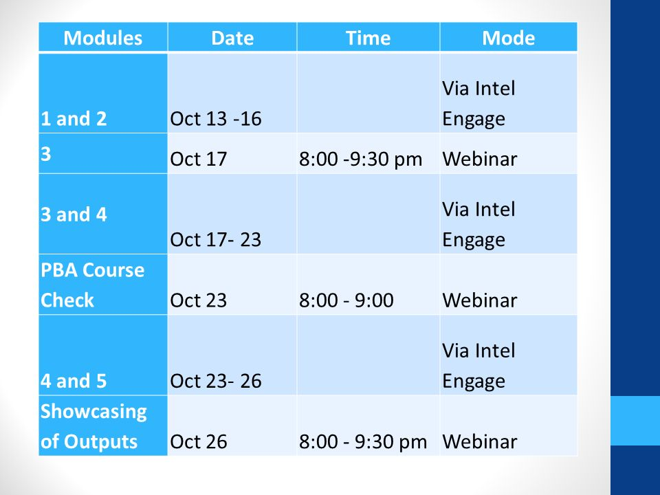 ModulesDateTimeMode 1 and 2Oct 13 -16 Via Intel Engage 3 Oct 178:00 -9:30 pmWebinar 3 and 4 Oct 17- 23 Via Intel Engage PBA Course CheckOct 238:00 - 9:00Webinar 4 and 5Oct 23- 26 Via Intel Engage Showcasing of OutputsOct 268:00 - 9:30 pmWebinar