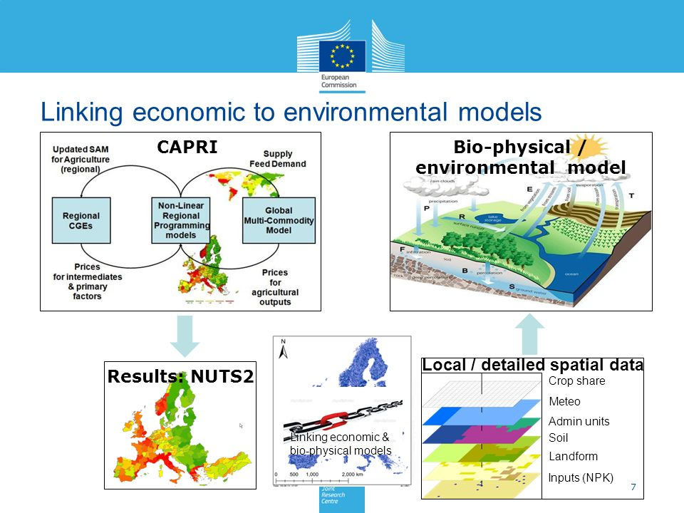 Linking economic to environmental models 7 CAPRI Crop share Meteo Admin units Soil Landform Inputs (NPK) Bio-physical / environmental model Results: NUTS2 Local / detailed spatial data Linking economic & bio-physical models