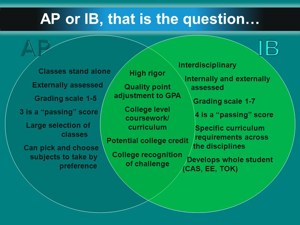 Ib history coursework help Biology a coursework help Ib Extended Essay  Rubric English Digital Literacy Dover