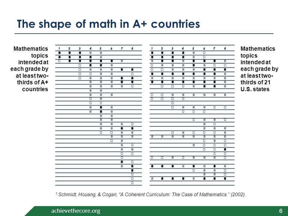 achievethecore.org Mathematics topics intended at each grade by at least two- thirds of A+ countries Mathematics topics intended at each grade by at least two- thirds of 21 U.S.