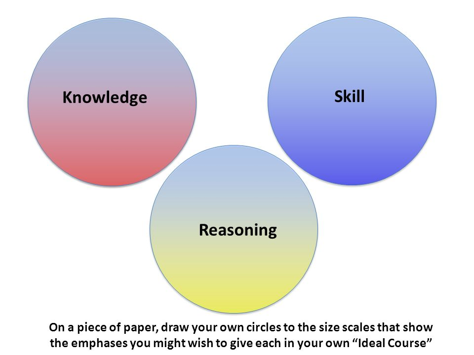 Knowledge Skill Reasoning On a piece of paper, draw your own circles to the size scales that show the emphases you might wish to give each in your own Ideal Course