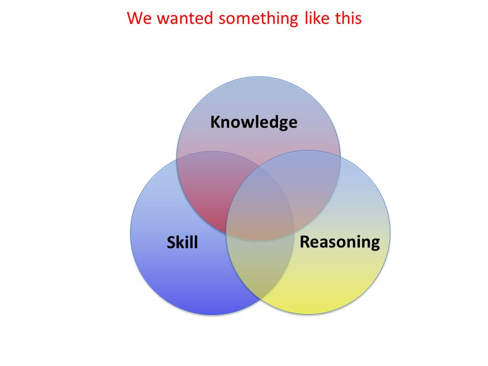 Knowledge Skill Reasoning We wanted something like this