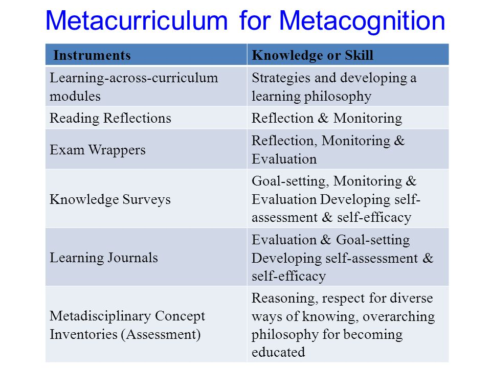 Metacurriculum for Metacognition InstrumentsKnowledge or Skill Learning-across-curriculum modules Strategies and developing a learning philosophy Reading ReflectionsReflection & Monitoring Exam Wrappers Reflection, Monitoring & Evaluation Knowledge Surveys Goal-setting, Monitoring & Evaluation Developing self- assessment & self-efficacy Learning Journals Evaluation & Goal-setting Developing self-assessment & self-efficacy Metadisciplinary Concept Inventories (Assessment) Reasoning, respect for diverse ways of knowing, overarching philosophy for becoming educated