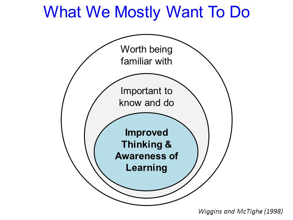 What We Mostly Want To Do Worth being familiar with Important to know and do Improved Thinking & Awareness of Learning Wiggins and McTighe (1998)