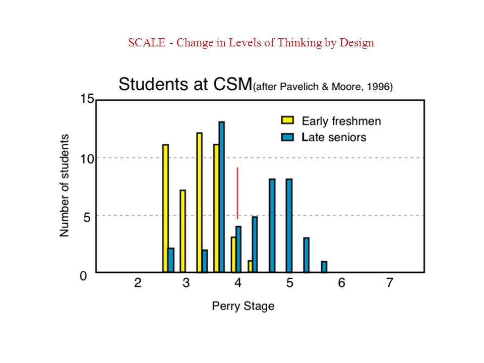 SCALE - Change in Levels of Thinking by Design