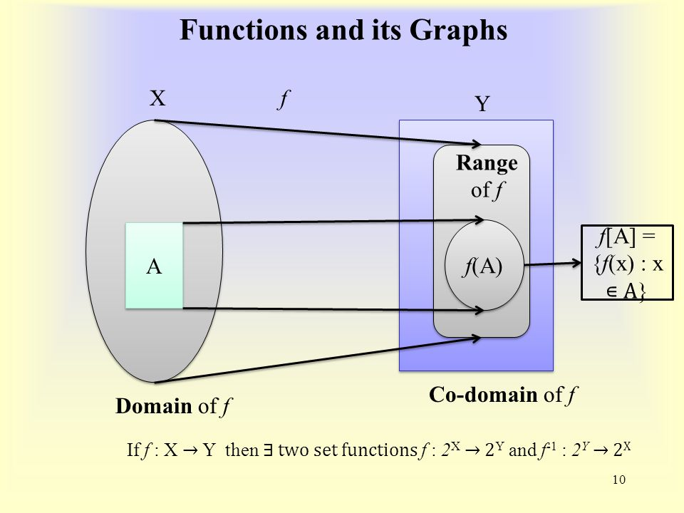 Functions and its Graphs 10 X Y f y = f (x) If f : X → Y then ∃ two set functions f : 2 X → 2 Y and f -1 : 2 Y → 2 X Domain of f Range of f Co-domain of f f[A] = {f(x) : x ∊ A } A A f(A)