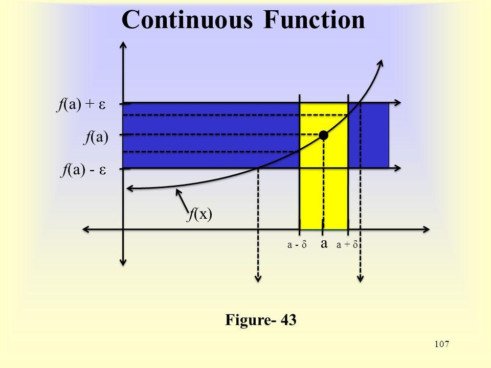 Continuous Function 107 Figure- 43 f(x) f(a) f(a) - ε f(a) + ε a a - δa + δ