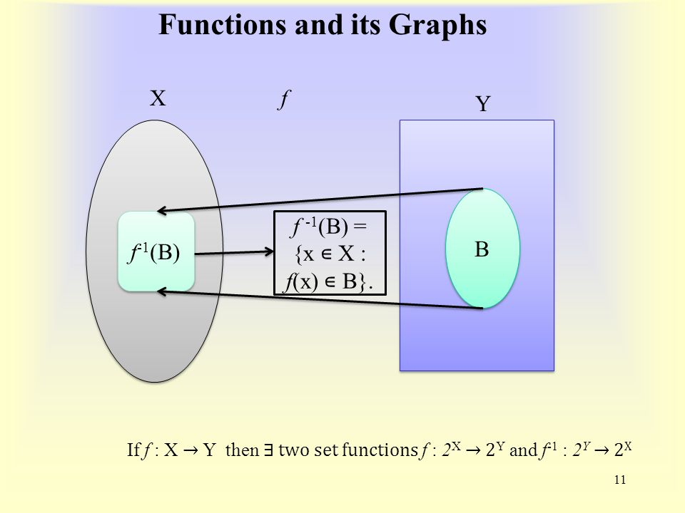 Functions and its Graphs 11 X Y f B B f -1 (B) f -1 (B) = {x ∊ X : f(x) ∊ B}.