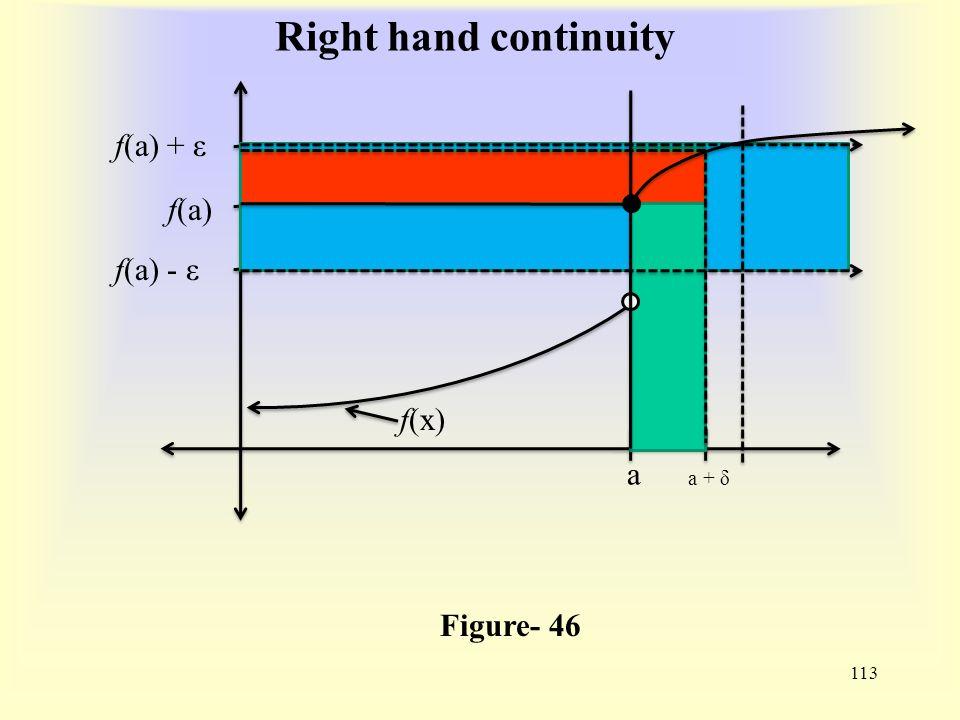 Right hand continuity 113 Figure- 46 f(x) f(a) f(a) - ε f(a) + ε a a + δ