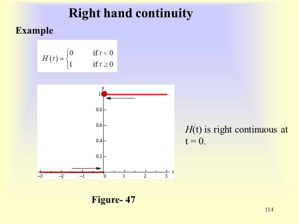 Right hand continuity 114 Example Figure- 47 H(t) is right continuous at t = 0.